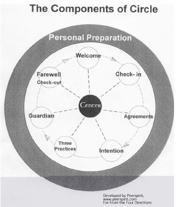 15 - 100958 - Components of Circle -
