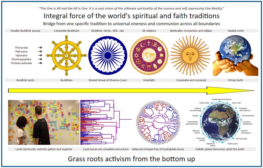 19 - 103377 - Integral flow to an integral world -